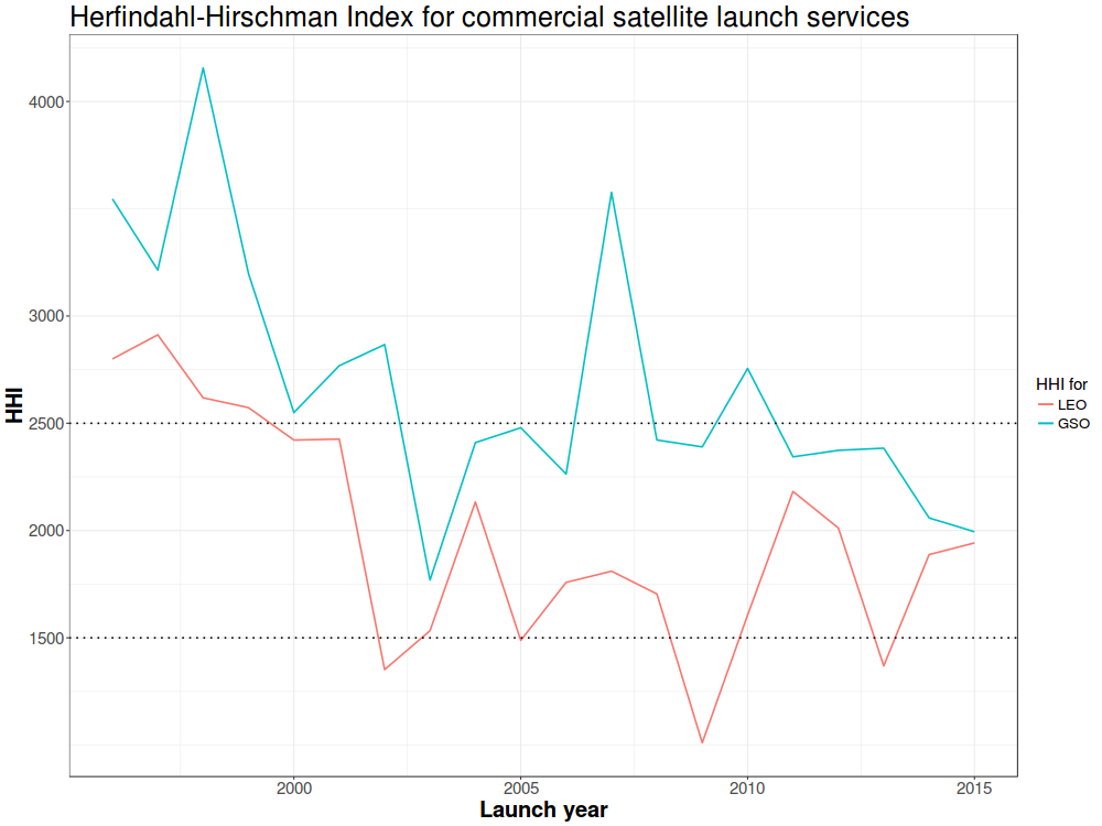 Worldwide commercial satellite launch services market concentration, 1996-2015